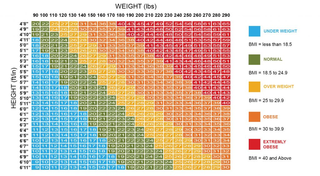 BMI Body Mass Index Calculator - Calculate Your Ideal ...